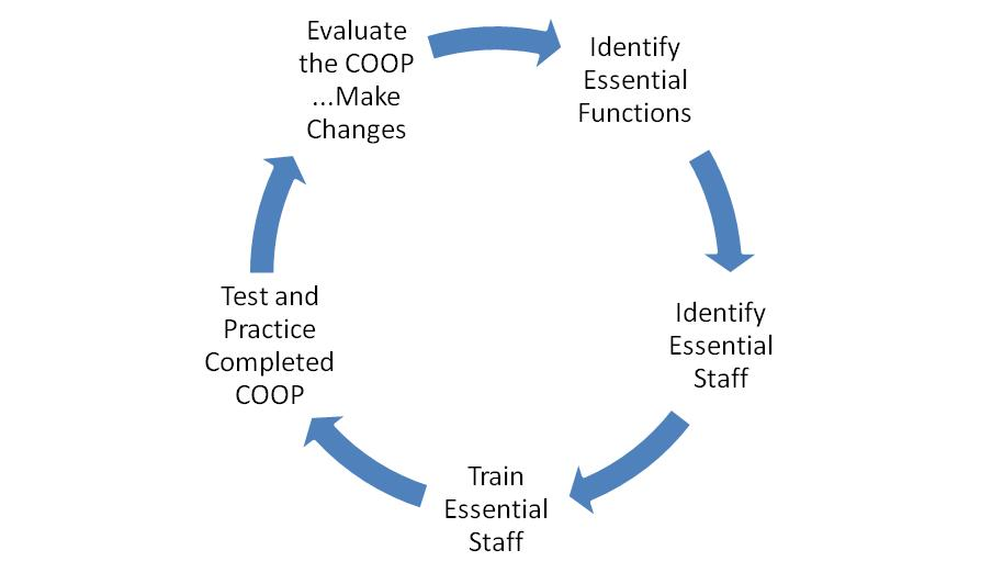 capstone security and project management approach Purpose of the management capstone project management programs are an area where there is extensive use of capstone projects as a training tool many management capstone programs have evolved from the traditional approach security code: send still considering 100% original.