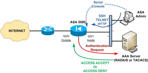 Configuring and Implementing Cisco ASA 5500 Series Firewall